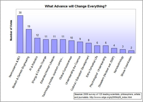 Edge.org 2009 Survey - What will Change Everything?